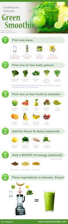 recetas green smothies